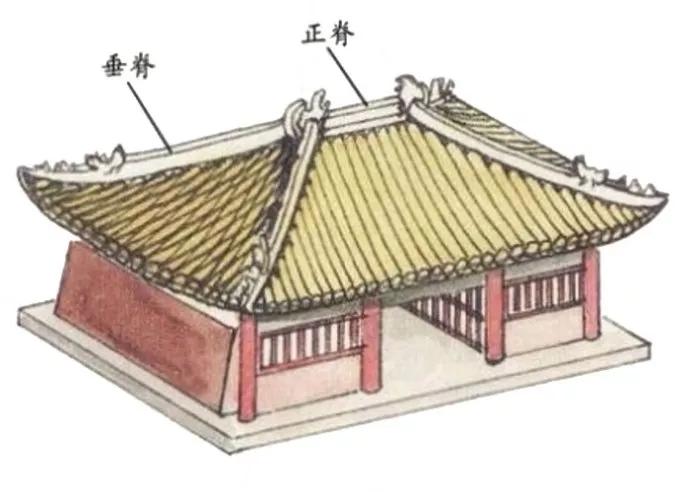 古建营造系列——悬山顶的构造